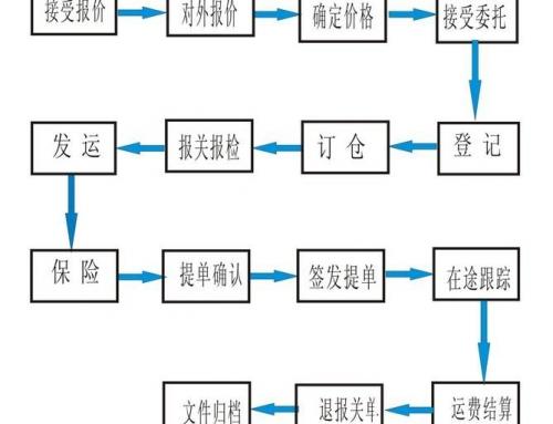 海运操作流程
